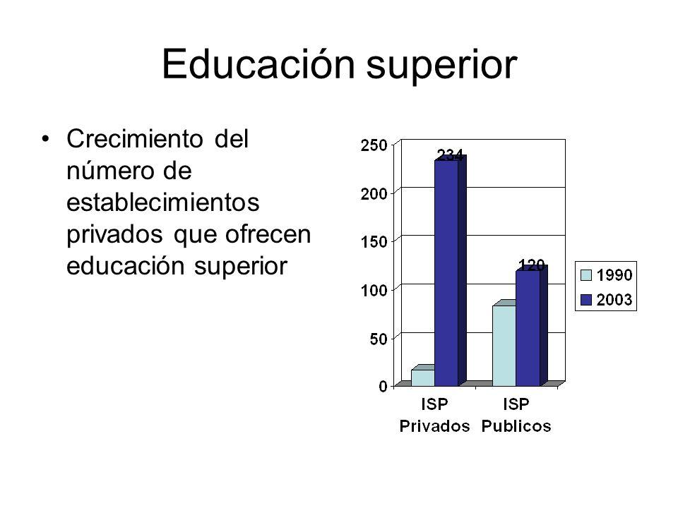 Educación superior Crecimiento del número de establecimientos privados que ofrecen educación superior.