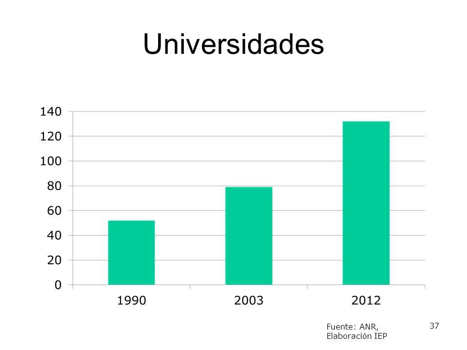 Universidades 133, 85 privadas Fuente: ANR, Elaboración IEP