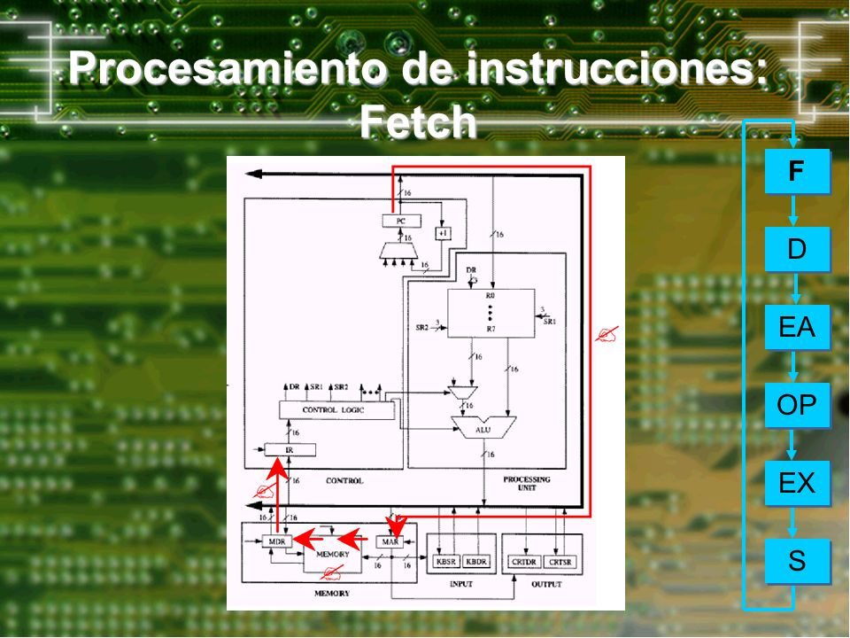 Procesamiento de instrucciones: Fetch
