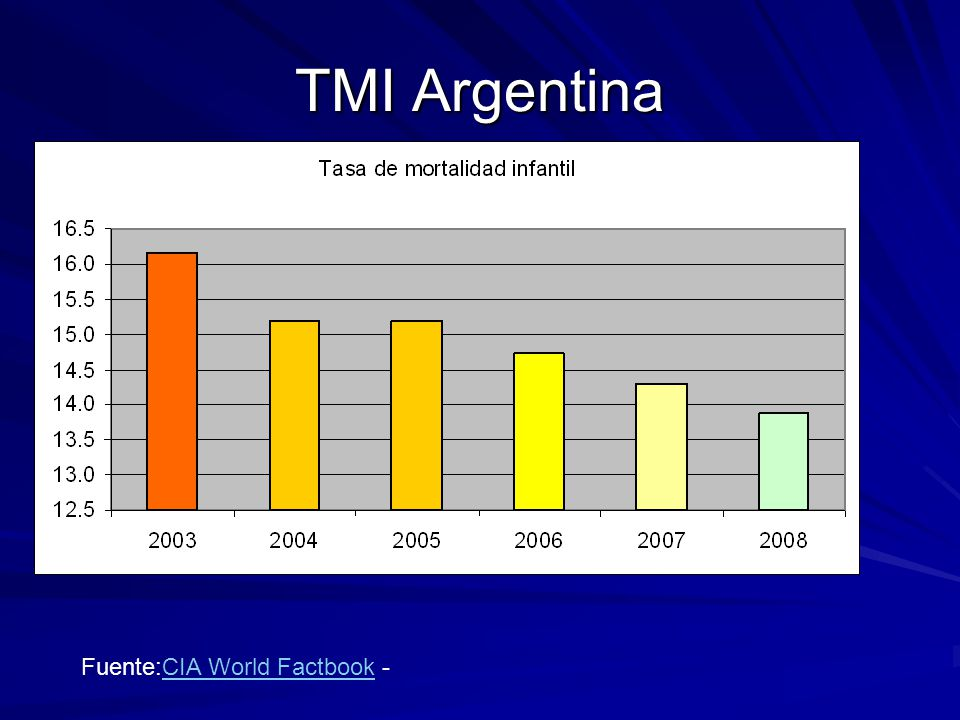 TMI Argentina Fuente:CIA World Factbook -