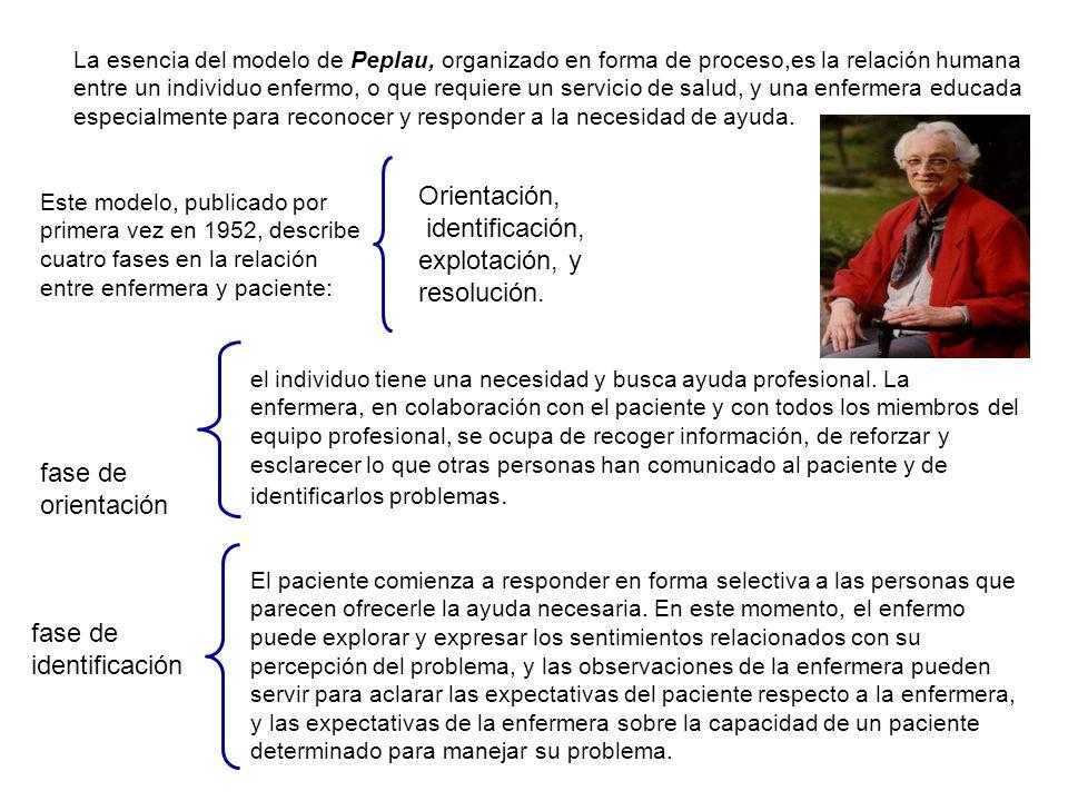 Orientación, identificación, explotación, y resolución. fase de