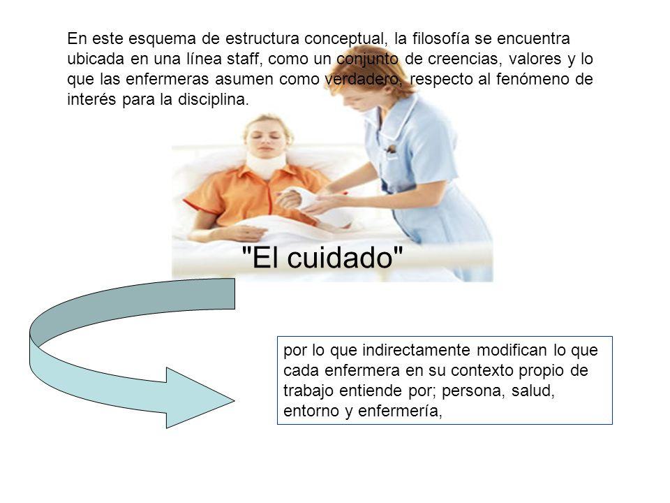 En este esquema de estructura conceptual, la filosofía se encuentra ubicada en una línea staff, como un conjunto de creencias, valores y lo que las enfermeras asumen como verdadero, respecto al fenómeno de interés para la disciplina.