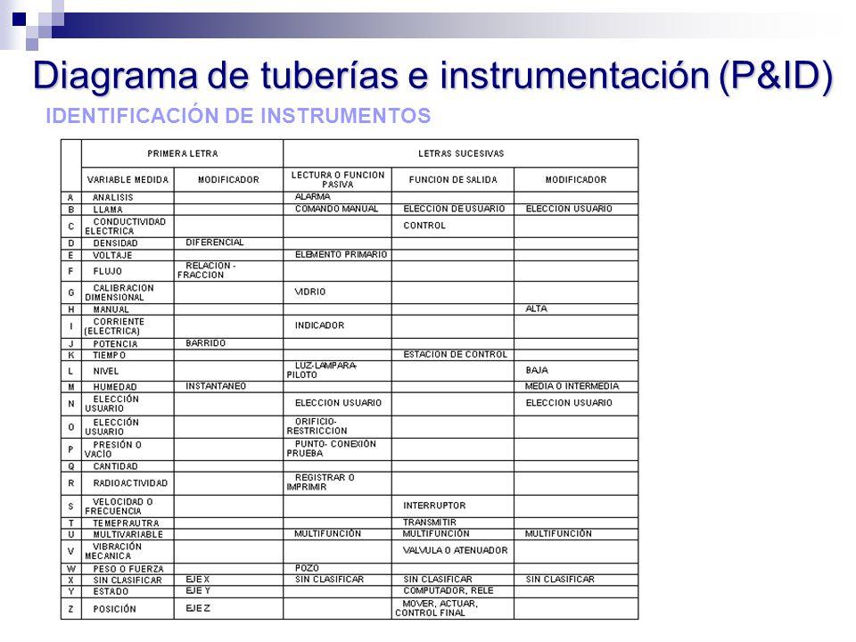 Diagrama de tuberías e instrumentación (P&ID)