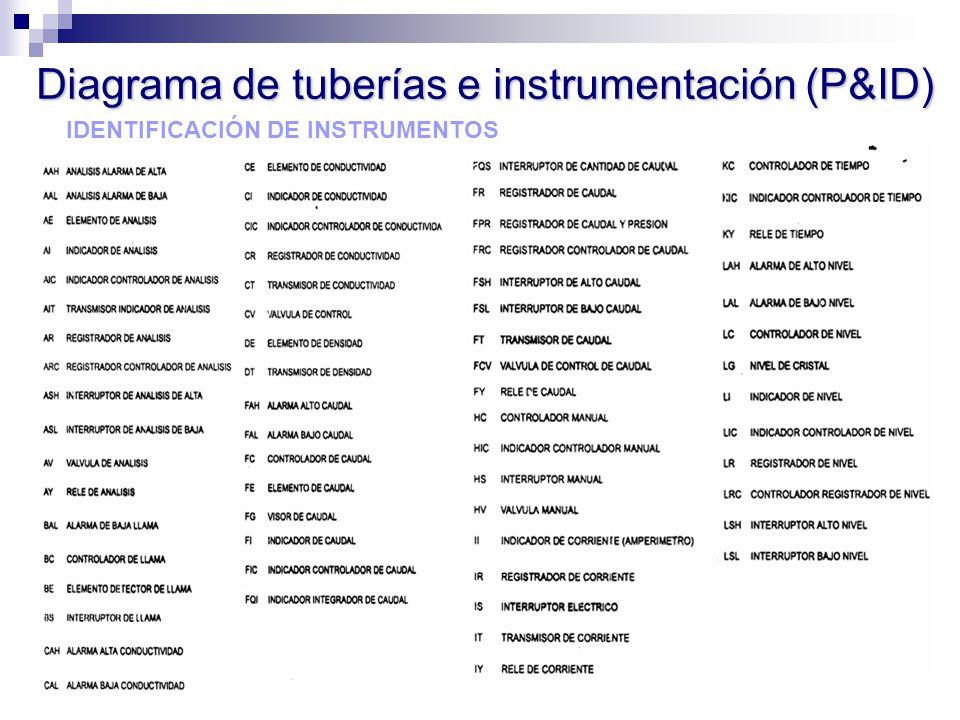 IDENTIFICACIÓN DE INSTRUMENTOS