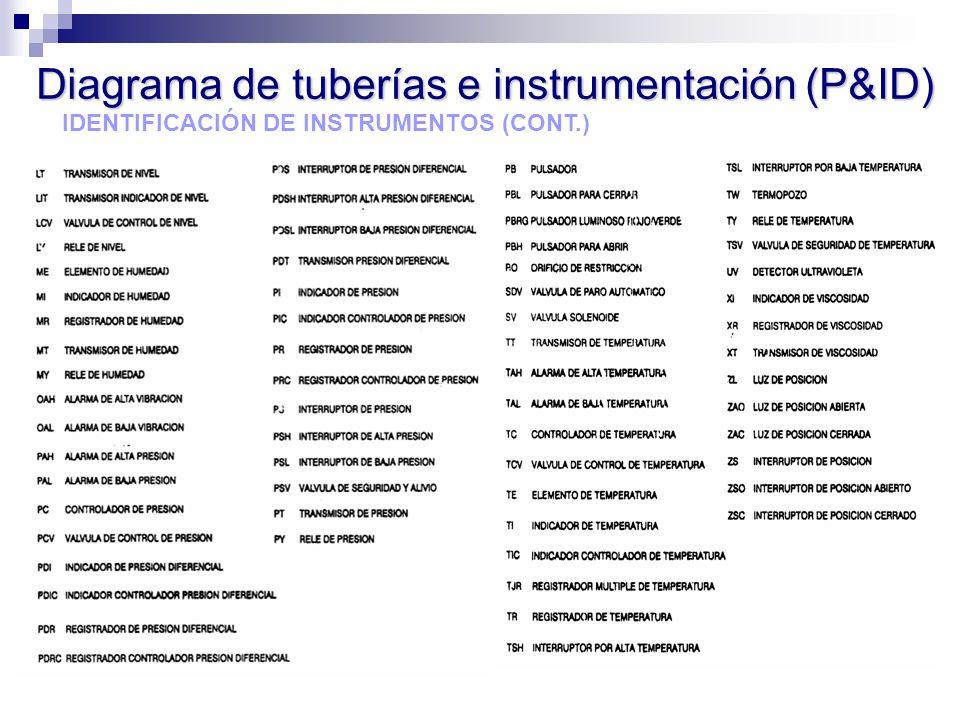 IDENTIFICACIÓN DE INSTRUMENTOS (CONT.)