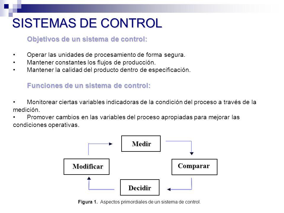 Figura 1. Aspectos primordiales de un sistema de control.