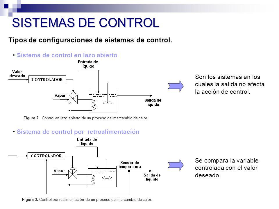 SISTEMAS DE CONTROL Tipos de configuraciones de sistemas de control.