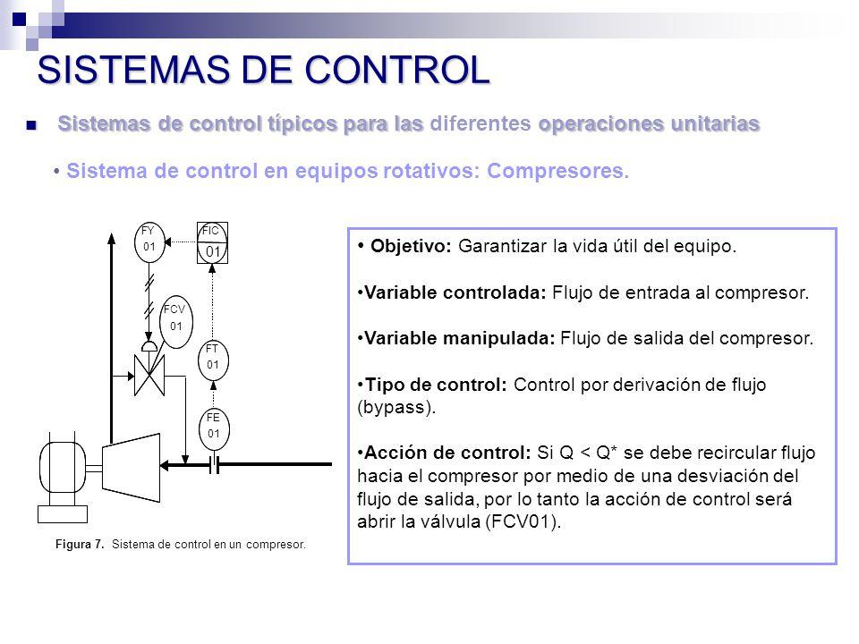SISTEMAS DE CONTROL Sistemas de control típicos para las diferentes operaciones unitarias. Sistema de control en equipos rotativos: Compresores.