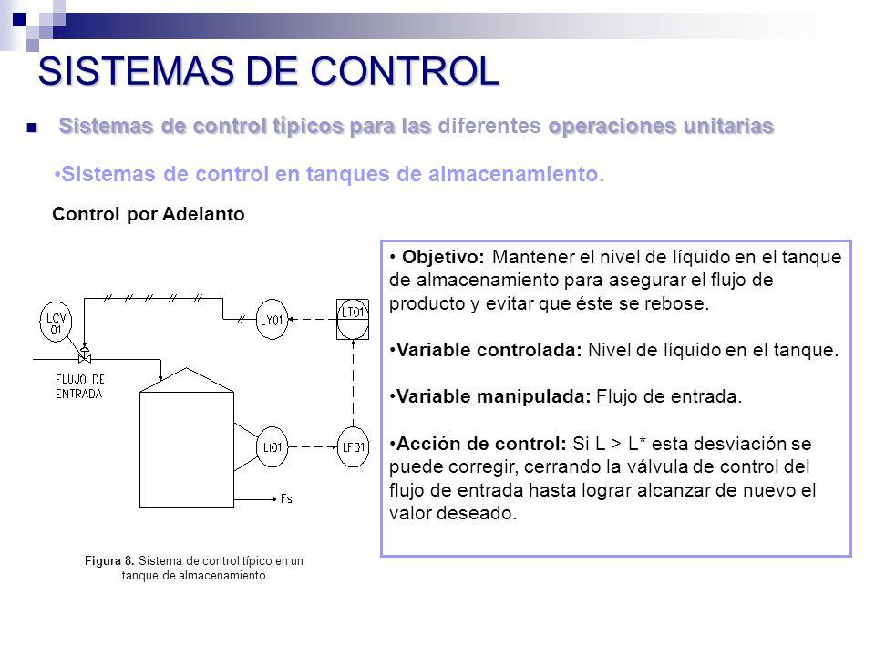 SISTEMAS DE CONTROL Sistemas de control típicos para las diferentes operaciones unitarias. Sistemas de control en tanques de almacenamiento.