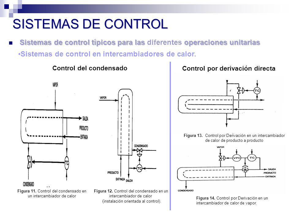 SISTEMAS DE CONTROL Sistemas de control típicos para las diferentes operaciones unitarias. Sistemas de control en intercambiadores de calor.