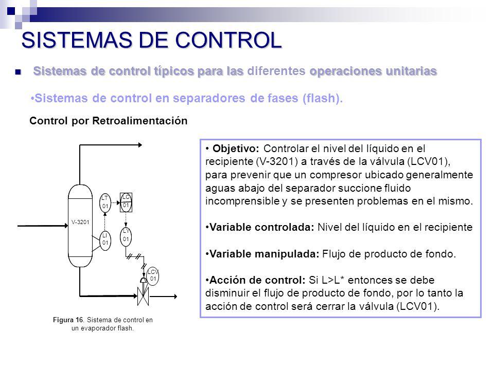 Figura 16. Sistema de control en