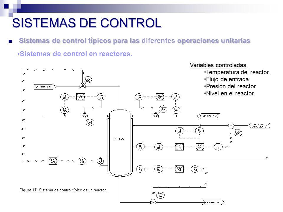 Figura 17. Sistema de control típico de un reactor.