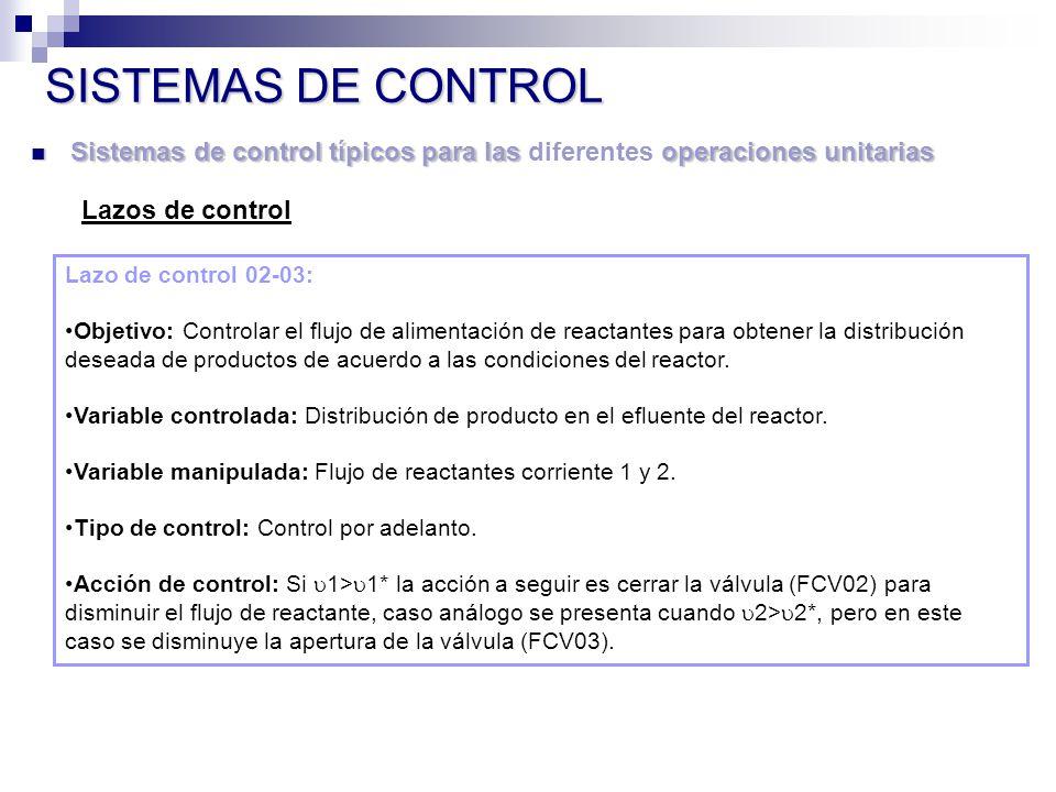 SISTEMAS DE CONTROL Sistemas de control típicos para las diferentes operaciones unitarias. Lazos de control.