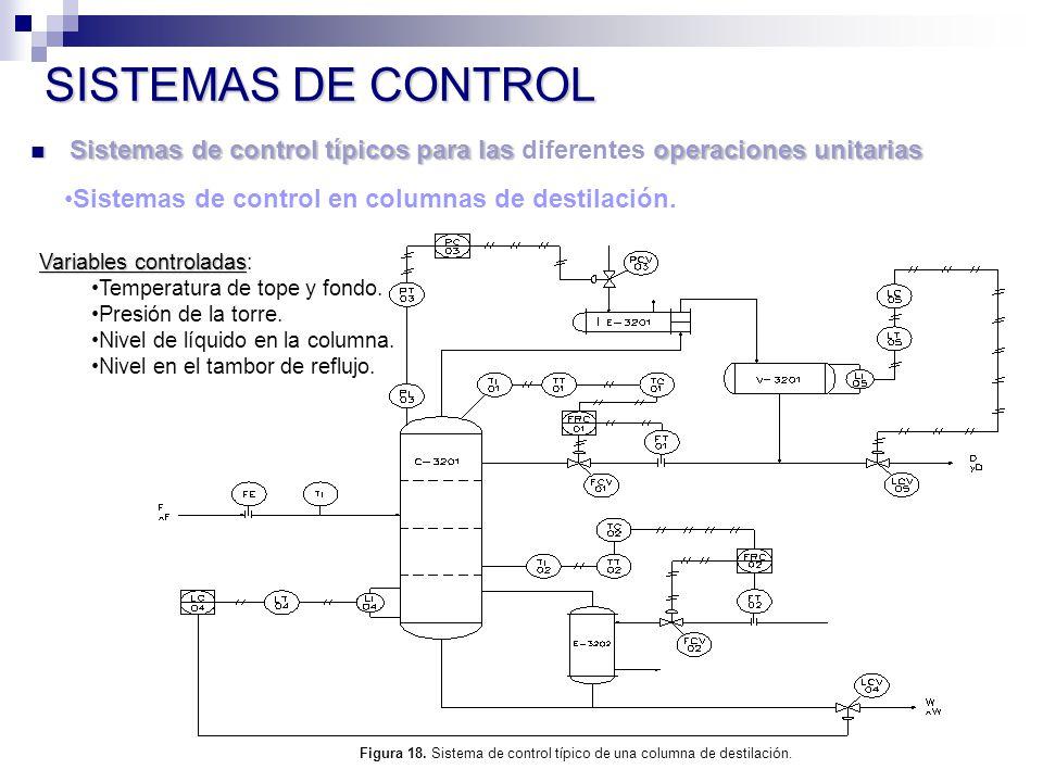Figura 18. Sistema de control típico de una columna de destilación.
