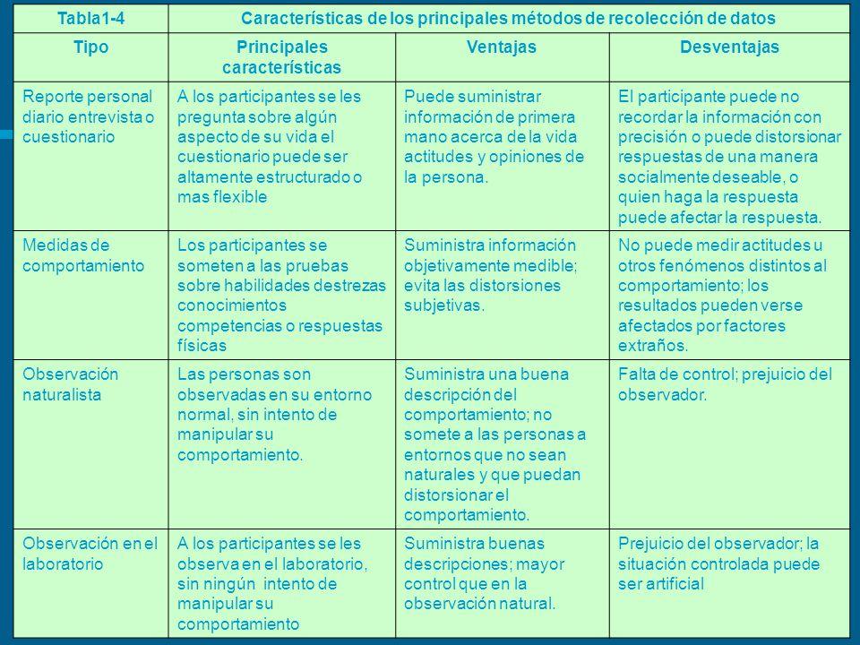 Características de los principales métodos de recolección de datos
