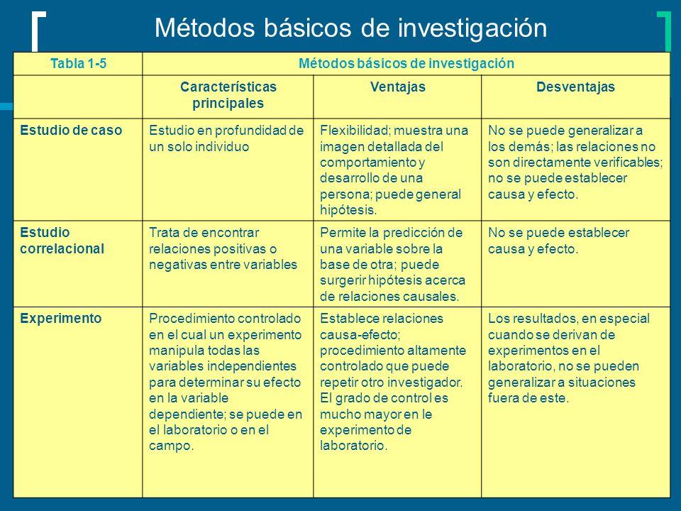 Métodos básicos de investigación