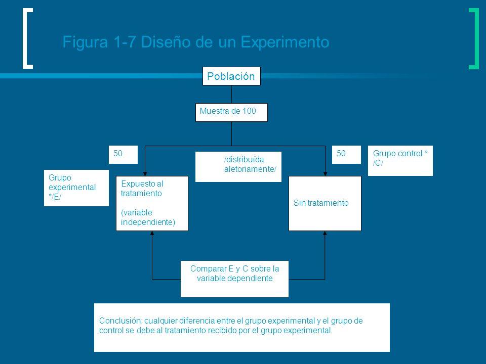 Figura 1-7 Diseño de un Experimento