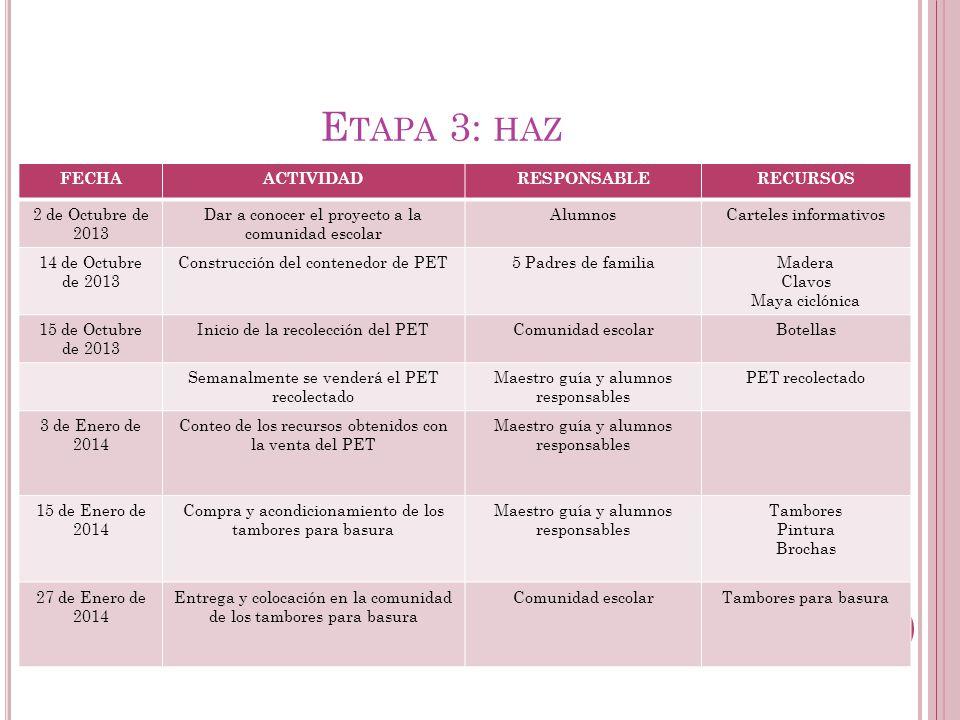 Etapa 3: haz FECHA ACTIVIDAD RESPONSABLE RECURSOS 2 de Octubre de 2013
