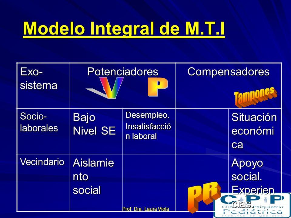Modelo Integral de M.T.I V P PR Exo-sistema Potenciadores
