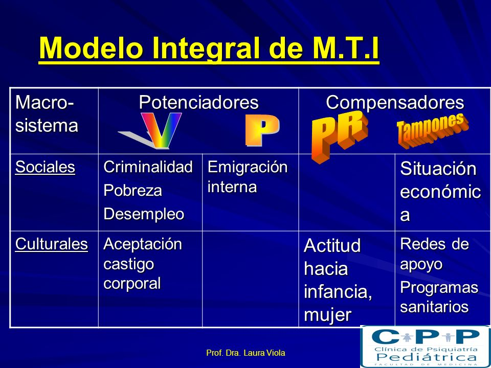 Modelo Integral de M.T.I PR V P Macro-sistema Potenciadores