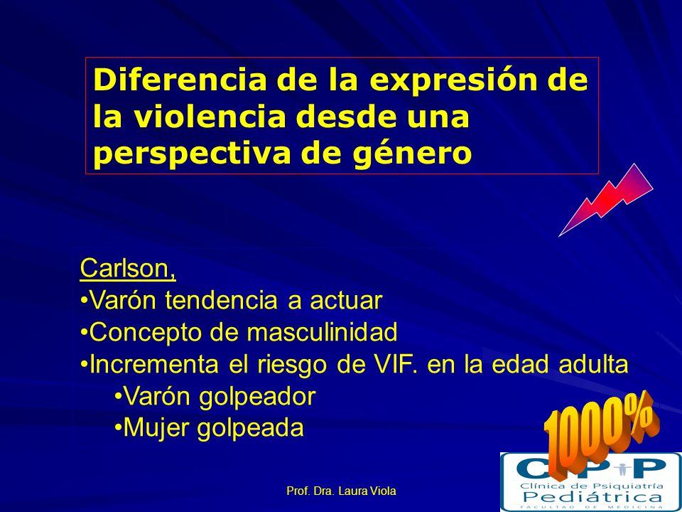 Diferencia de la expresión de la violencia desde una perspectiva de género