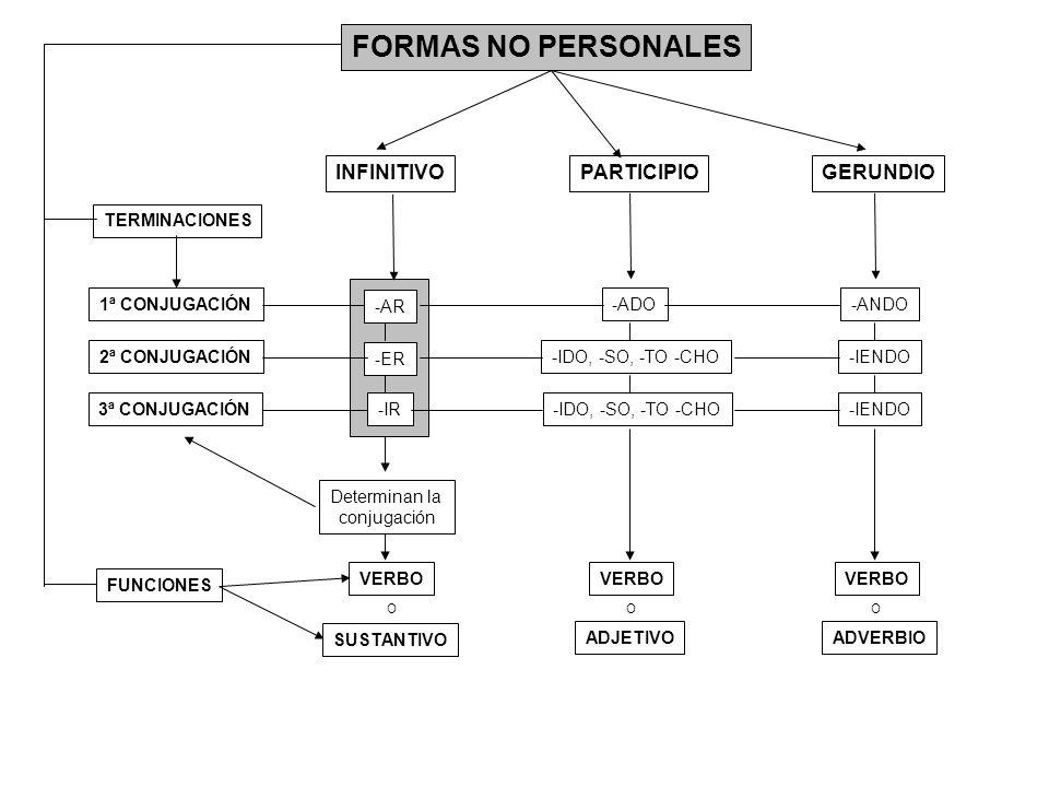 FORMAS NO PERSONALES INFINITIVO PARTICIPIO GERUNDIO TERMINACIONES