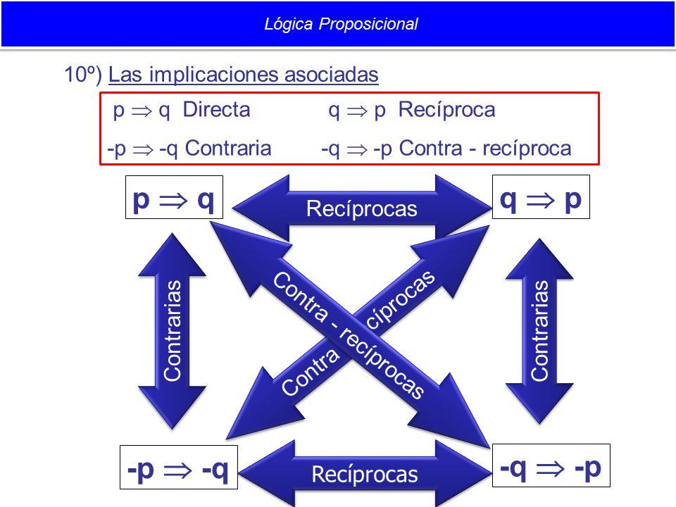 p  q q  p -p  -q -q  -p Recíprocas Contrarias Contra - recíprocas