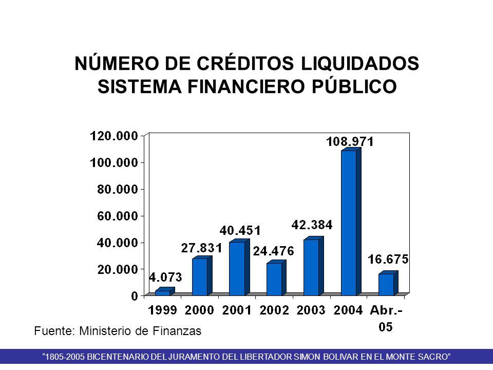 NÚMERO DE CRÉDITOS LIQUIDADOS SISTEMA FINANCIERO PÚBLICO