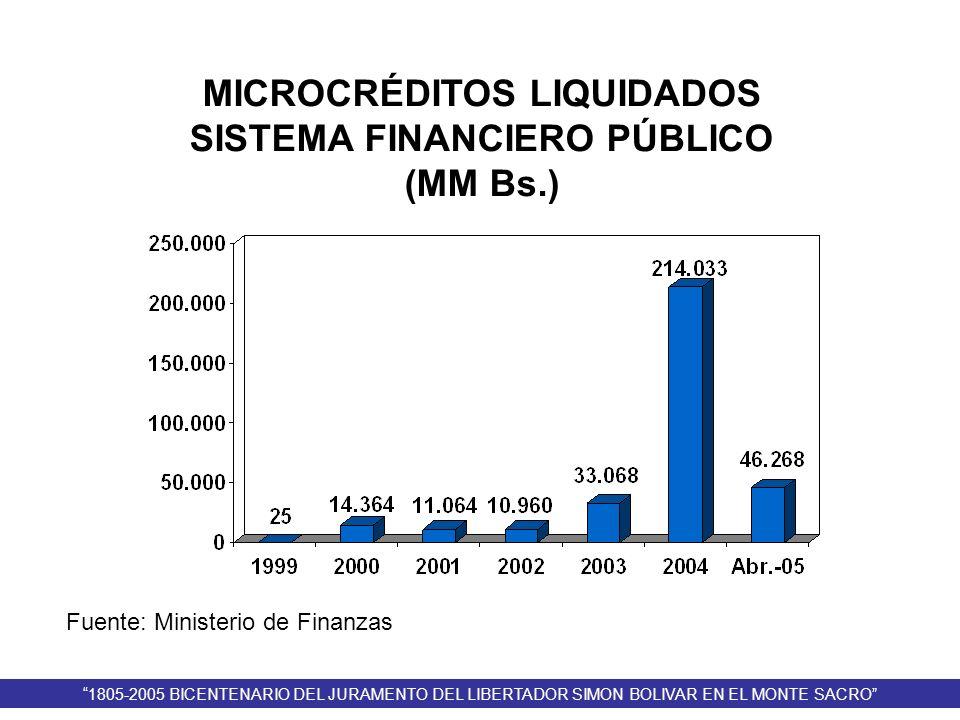 MICROCRÉDITOS LIQUIDADOS SISTEMA FINANCIERO PÚBLICO