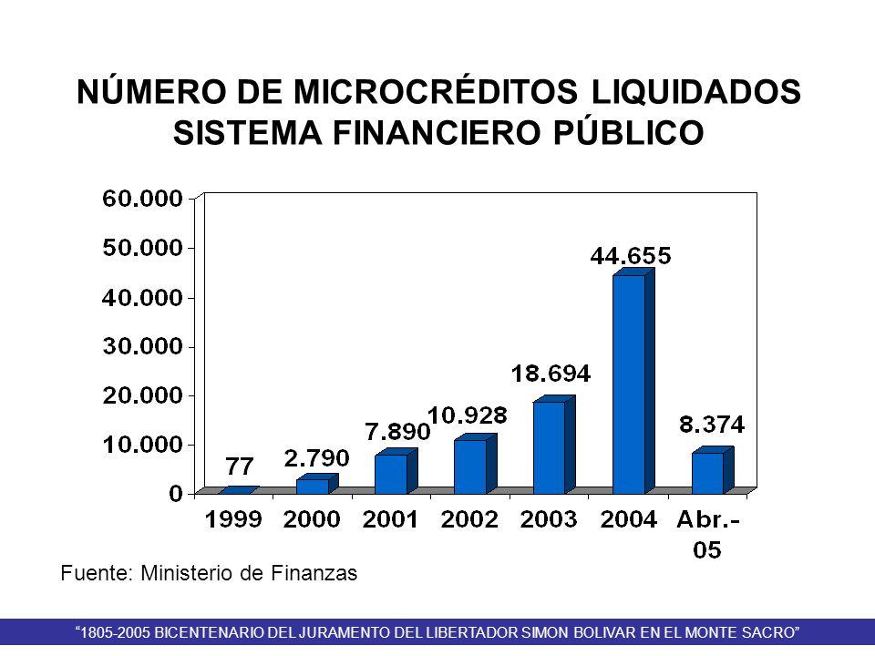 NÚMERO DE MICROCRÉDITOS LIQUIDADOS SISTEMA FINANCIERO PÚBLICO