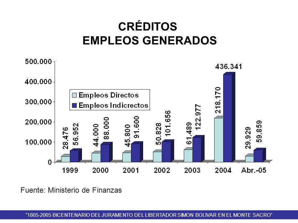 CRÉDITOS EMPLEOS GENERADOS