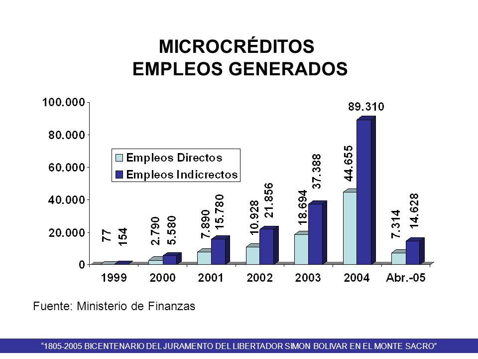 MICROCRÉDITOS EMPLEOS GENERADOS