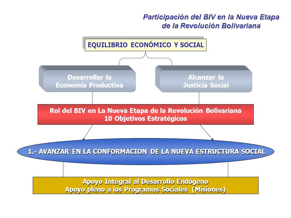 Participación del BIV en la Nueva Etapa de la Revolución Bolivariana