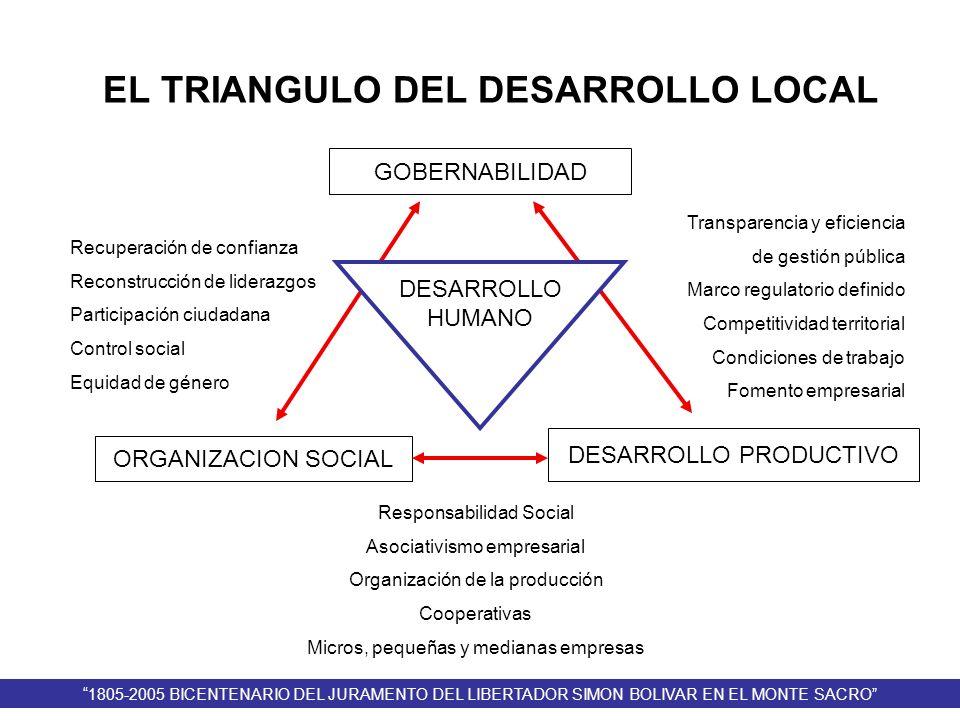 EL TRIANGULO DEL DESARROLLO LOCAL