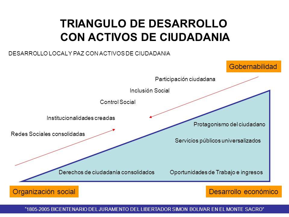 TRIANGULO DE DESARROLLO CON ACTIVOS DE CIUDADANIA
