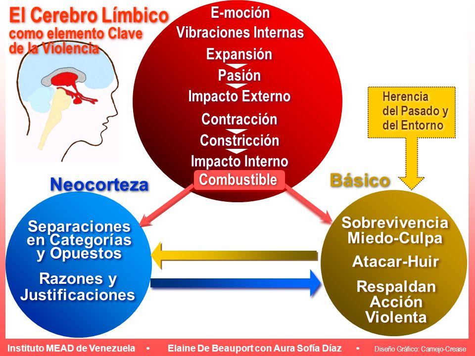 El Cerebro Límbico Neocorteza Básico E-moción como elemento Clave
