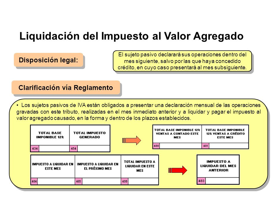 Liquidación del Impuesto al Valor Agregado