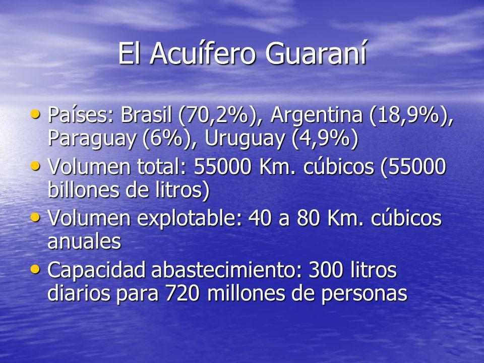 El Acuífero Guaraní Países: Brasil (70,2%), Argentina (18,9%), Paraguay (6%), Uruguay (4,9%)