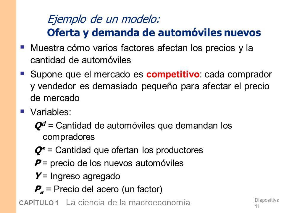 Ejemplo de un modelo: Oferta y demanda de automóviles nuevos