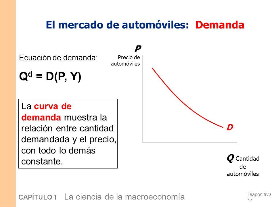 El mercado de automóviles: Demanda