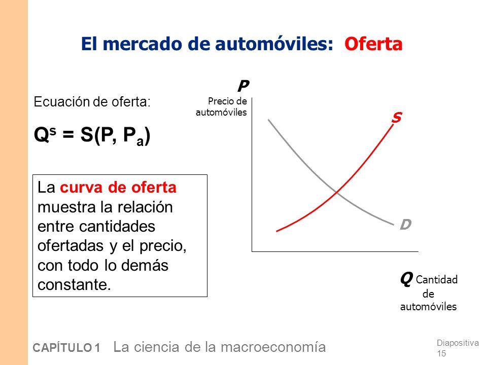 El mercado de automóviles: Oferta