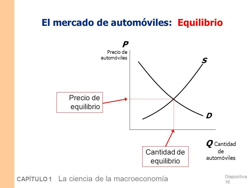 El mercado de automóviles: Equilibrio