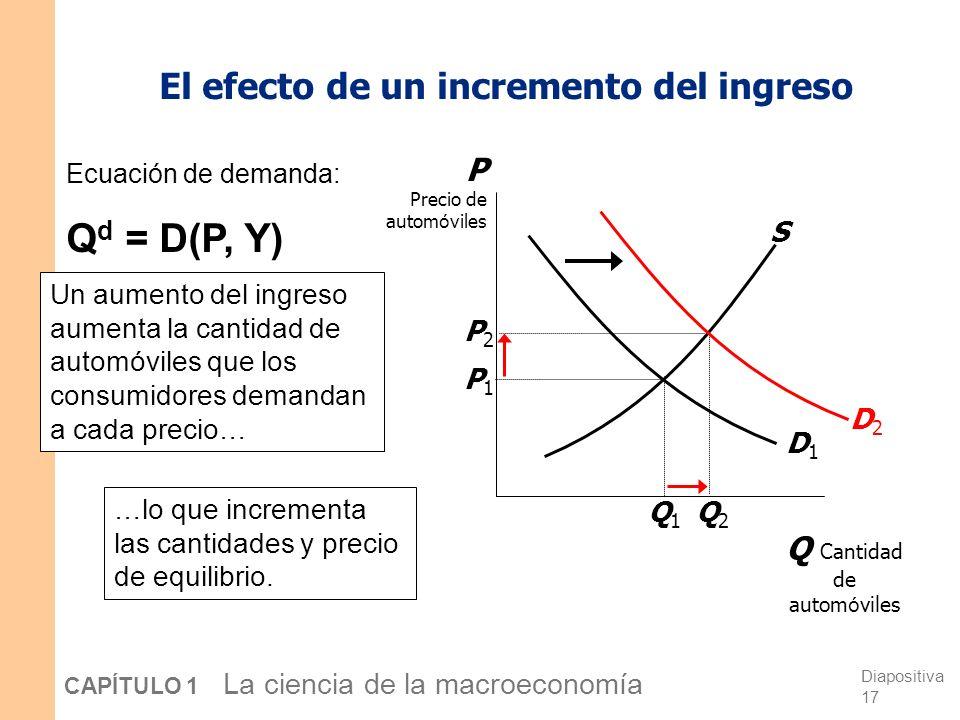 El efecto de un incremento del ingreso