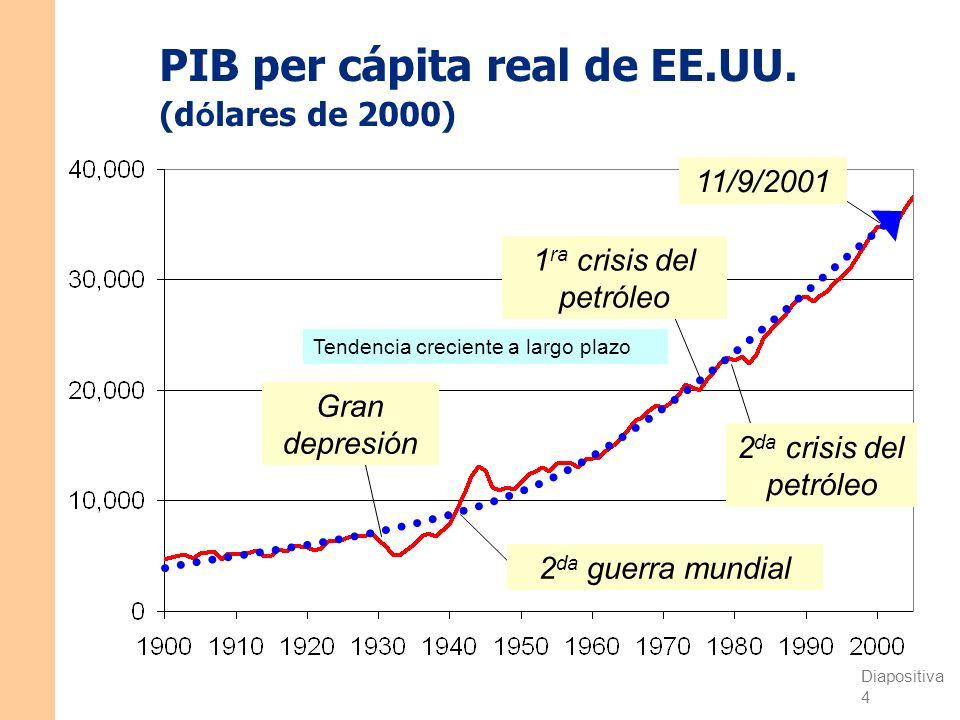PIB per cápita real de EE.UU. (dólares de 2000)