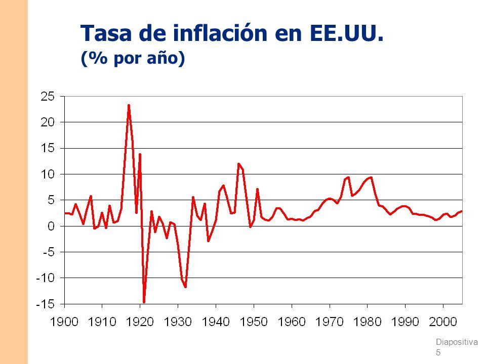 Tasa de inflación en EE.UU. (% por año)