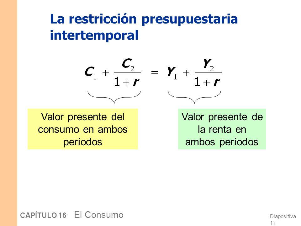 La restricción presupuestaria intertemporal
