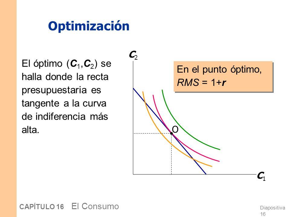 Optimización C1. C2. El óptimo (C1,C2) se halla donde la recta presupuestaria es tangente a la curva de indiferencia más alta.