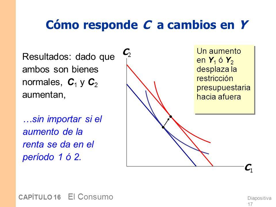 Cómo responde C a cambios en Y
