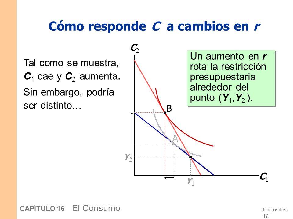 Cómo responde C a cambios en r
