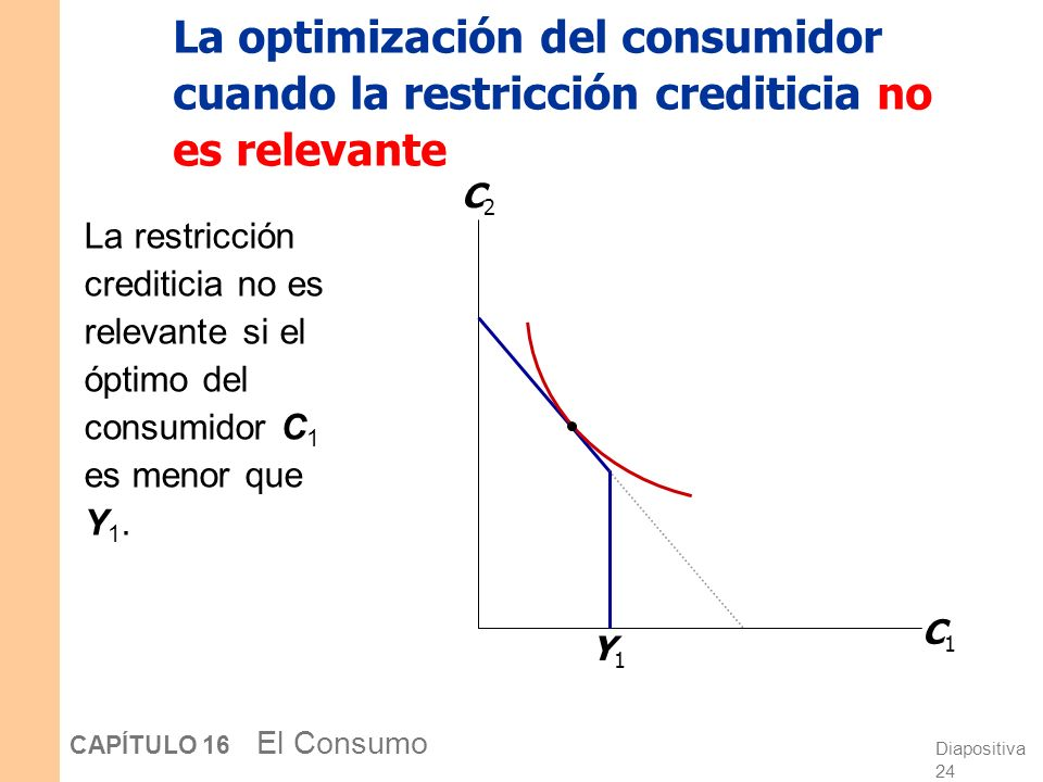 La optimización del consumidor cuando la restricción crediticia no es relevante